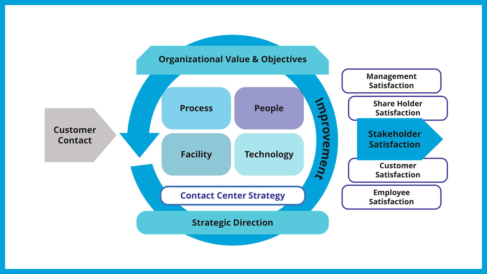 Contact Center Consultancy Versi 2